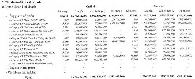 Xây lắp III Petrolimex (PEN): Quý 2/2021 lãi hơn 4 tỷ đồng nhờ đầu tư chứng khoán và hoàn nhập dự phòng. - Ảnh 1.