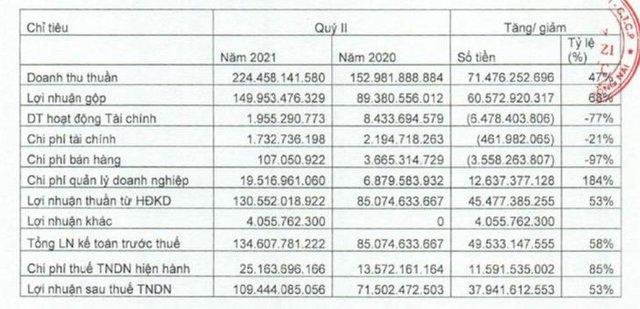 Sonadezi Châu Đức (SZC): Quý 2 lãi 109 tỷ đồng, tăng 52% so với cùng kỳ - Ảnh 1.