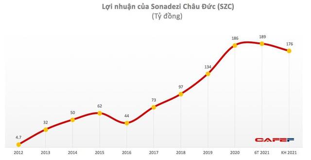 Sonadezi Châu Đức (SZC): Quý 2 lãi 109 tỷ đồng, tăng 52% so với cùng kỳ - Ảnh 2.
