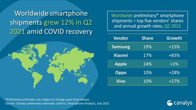 Xiaomi vượt mặt Apple, trở thành nhà sản xuất smartphone lớn thứ 2 thế giới - Ảnh 2.
