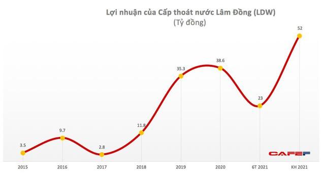 Lawaco (LDW): Quý 2 lãi 12 tỷ đồng cao gấp 2 lần cùng kỳ - Ảnh 2.