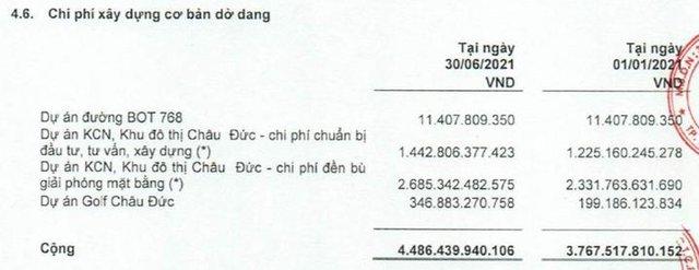 Sonadezi Châu Đức (SZC): Quý 2 lãi 109 tỷ đồng, tăng 52% so với cùng kỳ - Ảnh 3.