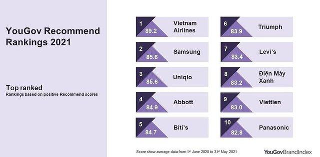 Top 10 thương hiệu yêu thích của người Việt: Gần một nửa là các hãng nội địa! - Ảnh 2.