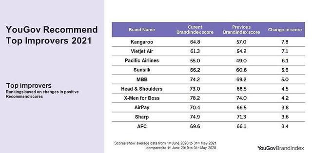Top 10 thương hiệu yêu thích của người Việt: Gần một nửa là các hãng nội địa! - Ảnh 3.