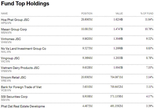 Fubon FTSE Vietnam ETF giải ngân 2.000 tỷ đồng vào chứng khoán Việt Nam trong tuần qua - Ảnh 2.