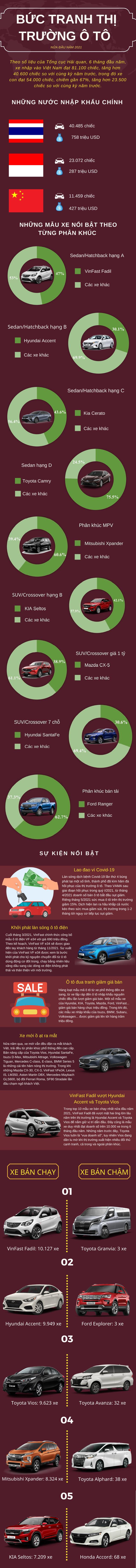 Bức tranh thị trường ô tô nửa đầu năm 2021: Cơn bão đại hạ giá hàng trăm triệu đồng bao phủ toàn phân khúc, khởi phát làn sóng ô tô điện và sự bứt phá mạnh mẽ của Fadil - Ảnh 1.