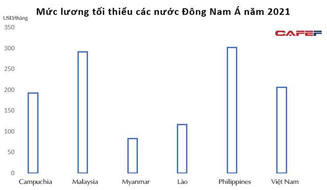 Chênh lệch mức lương thấp nhất với sinh viên mới ra trường tại Việt Nam và các nước khác ra sao? - Ảnh 1.
