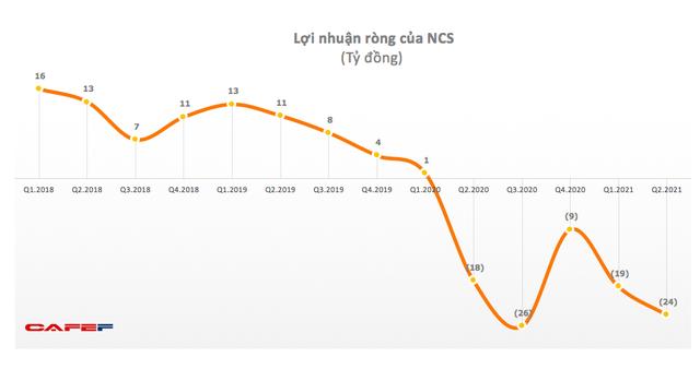 Suất ăn Hàng không Nội Bài (NCS) lỗ tiếp 24 tỷ đồng trong quý 2 - Ảnh 1.