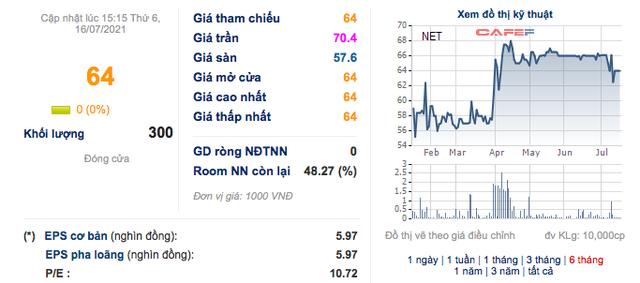 Bột giặt NET: Quý 2 lãi 35 tỷ đồng giảm 16% so với cùng kỳ - Ảnh 2.
