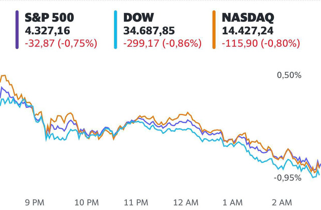 Nỗi lo lạm phát gia tăng, Dow Jones rớt gần 300 điểm  - Ảnh 1.
