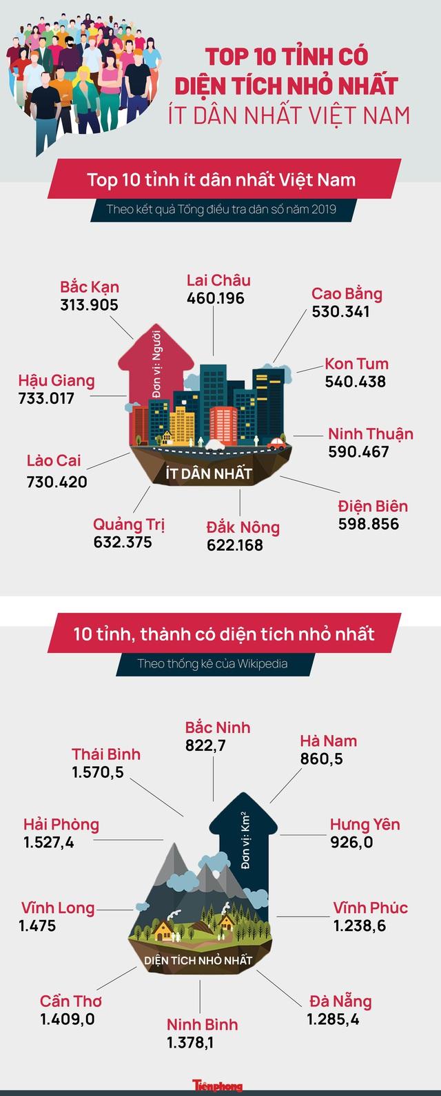 10 tỉnh có diện tích nhỏ nhất, ít dân nhất Việt Nam - Ảnh 1.