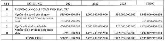 Tài chính Hoàng Huy (TCH) lên kế hoạch phát hành gần 200 triệu cổ phiếu cho cổ đông hiện hữu với giá 12.800 đồng/cp - Ảnh 1.