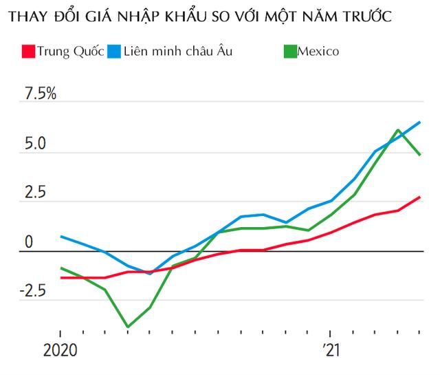 WSJ: Liệu Trung Quốc sẽ tiếp tục làm giảm lạm phát toàn cầu, ngay cả khi Việt Nam và Ấn Độ đang đối mặt với làn sóng dịch mới? - Ảnh 2.