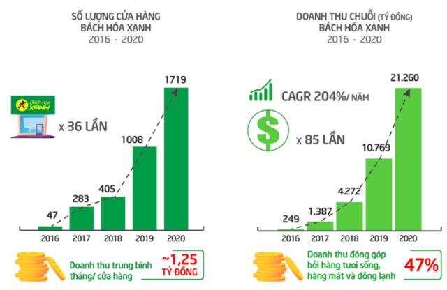Quy mô 1.851 điểm bán và tập trung tại Tp.HCM cùng các tỉnh phía Nam, Bách Hoá Xanh đề nghị được giảm 50% chi phí mặt bằng trong 1 năm - Ảnh 2.