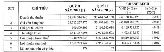 Becamex BCE: Quý 2 lãi 13 tỷ đồng gấp gần 3 lần cùng kỳ - Ảnh 1.