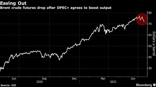 Giá dầu lao dốc gần 7% phiên đầu tuần, thấp nhất trong 6 tuần qua - Ảnh 1.