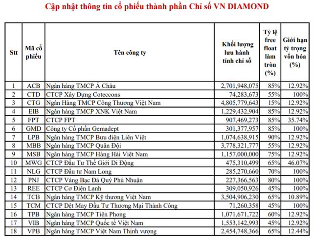 6 cổ phiếu ngân hàng chính thức lọt rổ VNFinLead trong kỳ cơ cấu tháng 7 - Ảnh 3.