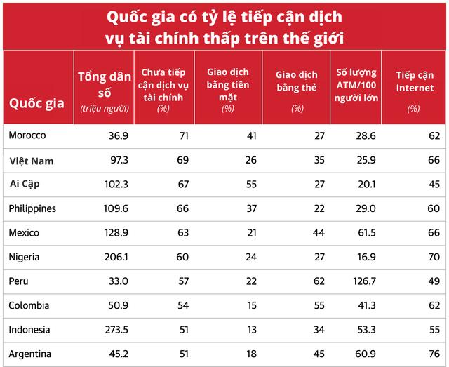 Việt Nam thuộc nhóm 10 quốc gia có tỷ lệ dân số ít tiếp cận với dịch vụ tài chính - Ảnh 1.