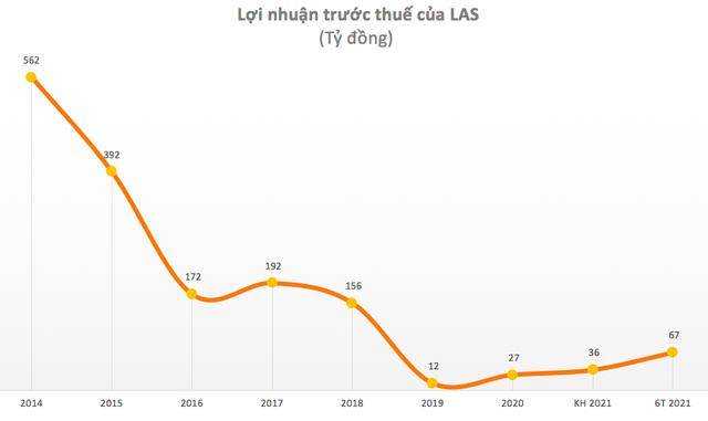 Supe phốt phát và Hóa chất Lâm Thao (LAS): 6 tháng lãi 67 tỷ đồng, vượt 86% kế hoạch cả năm 2021 - Ảnh 2.