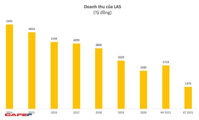 Supe phốt phát và Hóa chất Lâm Thao (LAS): 6 tháng lãi 67 tỷ đồng, vượt 86% kế hoạch cả năm 2021 - Ảnh 1.