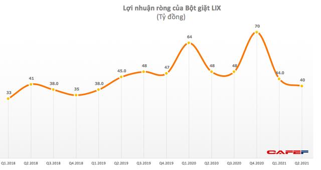 Bột giặt LIX: Quý 2 lãi 40 tỷ đồng, giảm 17% so với cùng kỳ - thấp nhất trong 9 quý gần đây - Ảnh 1.