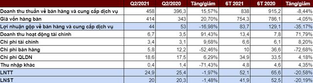 Dược Hà Tây (DHT): Lãi quý 2 tiếp tục đi lùi so với cùng kỳ, lợi nhuận 6 tháng đạt gần 42 tỷ đồng - Ảnh 1.