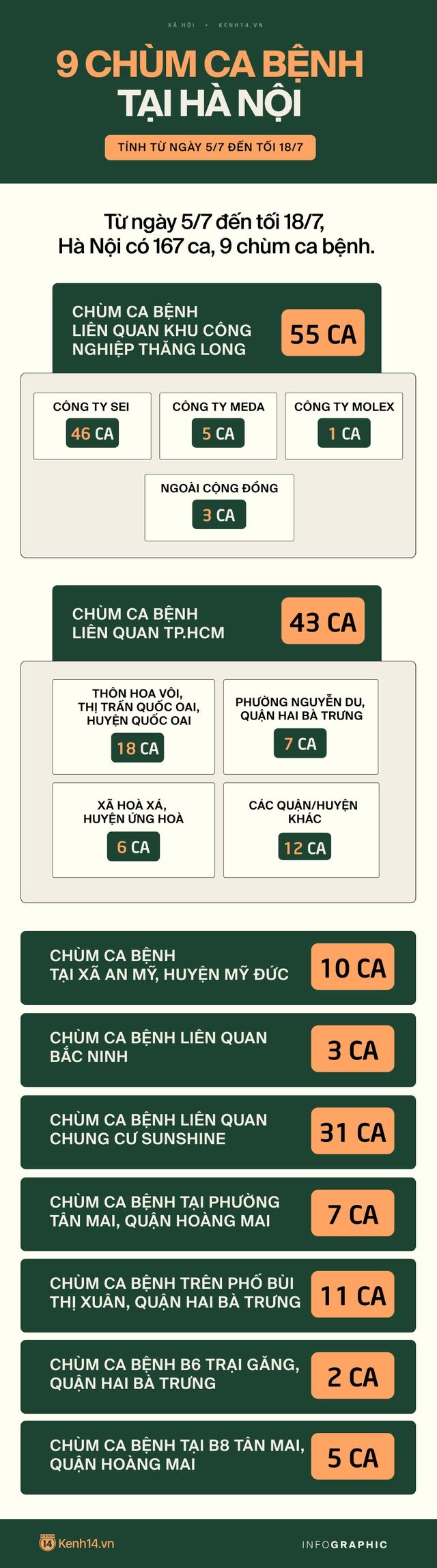 INFOGRAPHIC: 9 chùm ca bệnh Covid-19 tại Hà Nội, nhiều chuỗi lây nhiễm chưa rõ nguồn lây - Ảnh 1.