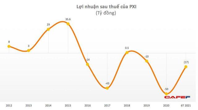 PXI: Quý 2 lỗ tiếp hơn 8 tỷ đồng - Ảnh 1.