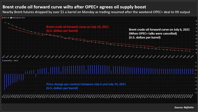 Dự đoán giá dầu sẽ lên 100 USD/thùng trở nên hoang đường? - Ảnh 1.