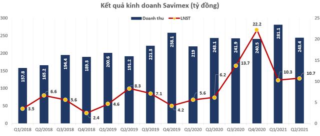 Không còn bị truy thu thuế đất, Savimex (SAV) bão lãi quý 2 tăng 74% so với cùng kỳ lên gần 11 tỷ đồng - Ảnh 2.