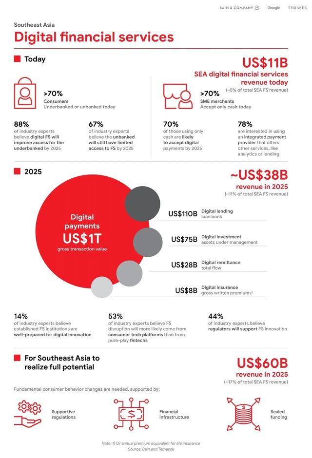 Việt Nam thuộc nhóm 10 quốc gia có tỷ lệ dân số ít tiếp cận với dịch vụ tài chính - Ảnh 2.