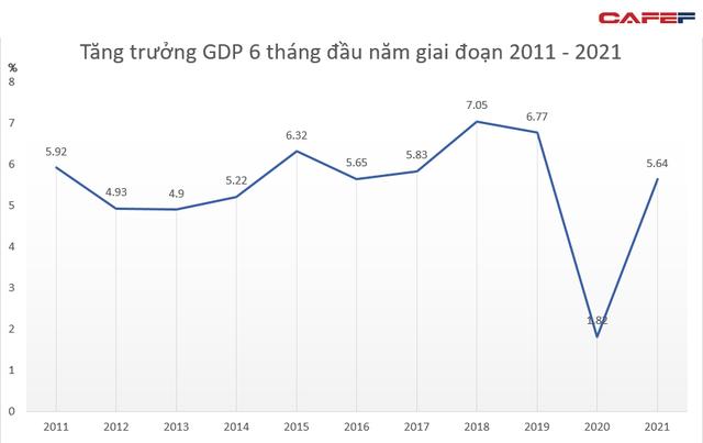 Tăng trưởng GDP Việt Nam nửa đầu năm đạt 5,64%, chuyên gia quốc tế nói gì? - Ảnh 1.