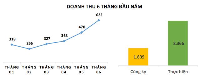 TNG ước lợi nhuận 80 tỷ đồng sau 6 tháng, tăng 25% so với cùng kỳ 2020 - Ảnh 1.