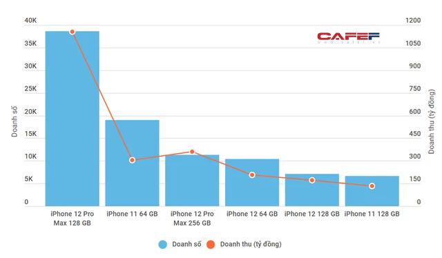 Tháng 5, người Việt bỏ gần 2.500 tỷ đồng mua 100.000 iPhone - Ảnh 1.