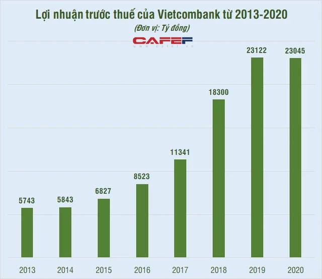 Những kỷ lục của Vietcombank dưới thời ông Nghiêm Xuân Thành làm Chủ tịch HĐQT - Ảnh 2.