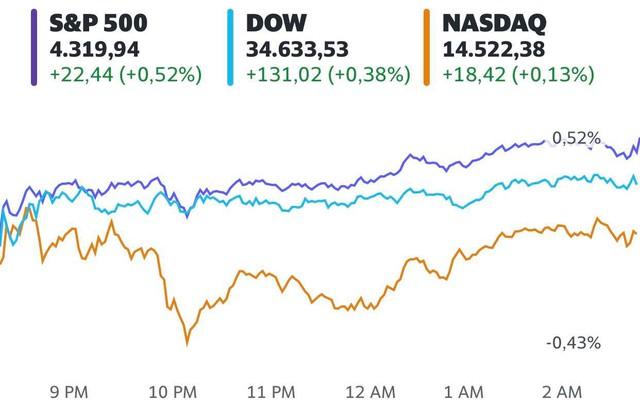 S&P 500 thăng hoa phiên thứ 6 liên tiếp và lần đầu tiên vượt mốc 4.300 điểm  - Ảnh 1.