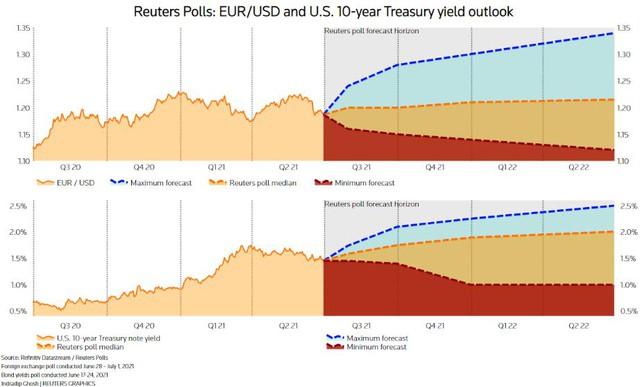 Đôla Mỹ lên cao nhất 3 tháng, chuyên gia dự báo sẽ còn tăng tiếp - Ảnh 1.