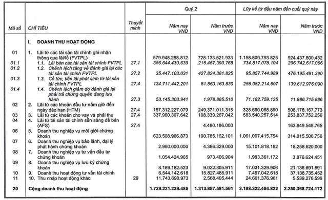 SSI lãi trước thuế 1.232 tỷ đồng nửa đầu năm, cho vay ký quỹ đạt kỷ lục hơn 15.500 tỷ đồng - Ảnh 2.