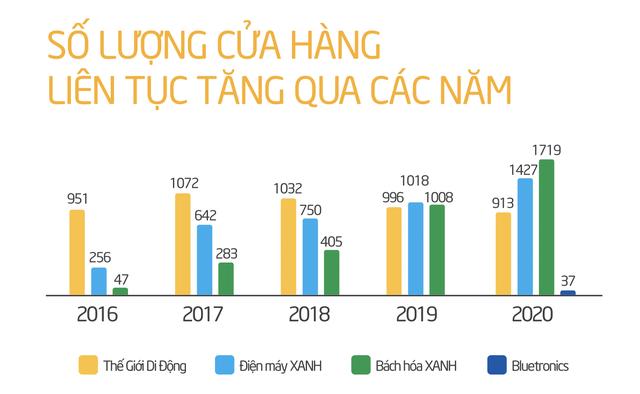 Mở rộng mạnh mẽ để thu hẹp với Saigon Co.opp, VinMart, Bách Hoá Xanh đánh đổi bằng khoản lỗ tăng bằng lần qua từng năm, âm gần 2.000 tỷ năm 2020 - Ảnh 3.