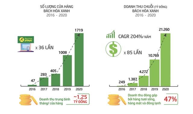 Mở rộng mạnh mẽ để thu hẹp với Saigon Co.opp, VinMart, Bách Hoá Xanh đánh đổi bằng khoản lỗ tăng bằng lần qua từng năm, âm gần 2.000 tỷ năm 2020 - Ảnh 1.