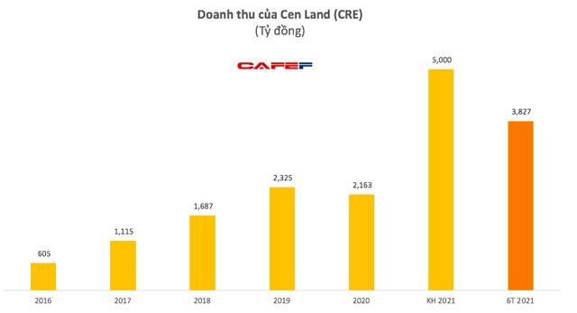 Cen Land (CRE): Quý 2 lãi 128 tỷ đồng tăng 32% so với cùng kỳ - Ảnh 1.