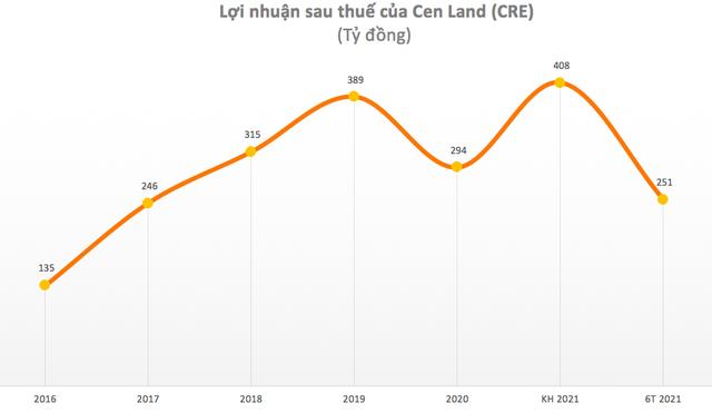 Cen Land (CRE): Quý 2 lãi 128 tỷ đồng tăng 32% so với cùng kỳ - Ảnh 2.