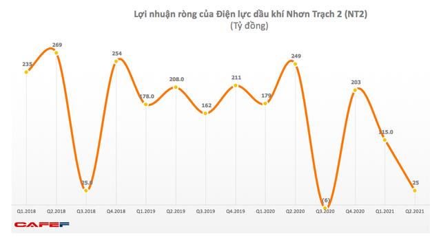 Điện lực Dầu khí Nhơn Trạch 2 (NT2): Quý 2 lãi 25 tỷ đồng, giảm 90% so với cùng kỳ 2020 - Ảnh 1.