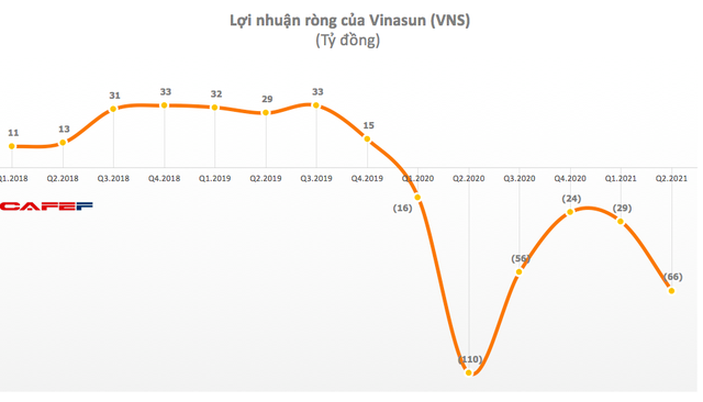 Vinasun lỗ 67 tỷ đồng trong quý 2/2021, đánh dấu chuỗi 6 quý thua lỗ liên tiếp - Ảnh 1.