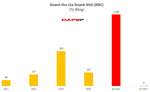 Danh Khôi (NRC): Nguồn thu eo hẹp, quý 2 lỗ 45 tỷ đồng - Ảnh 2.