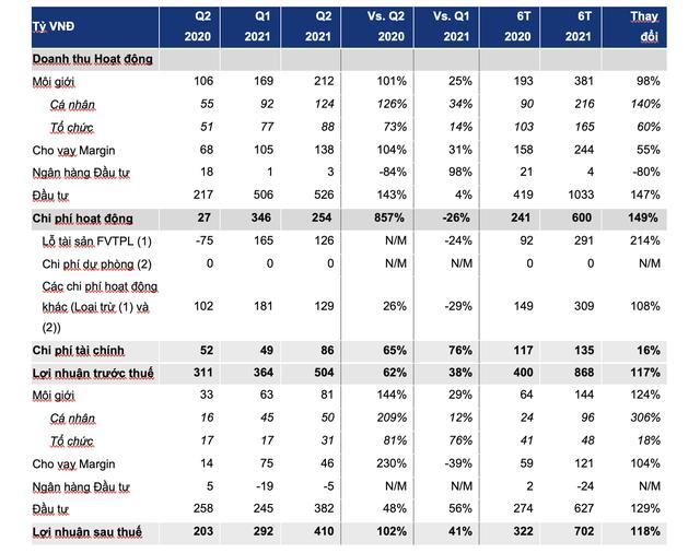 VCSC lãi hơn 500 tỷ đồng trong quý 2, đạt 2/3 kế hoạch 2021 sau nửa năm - Ảnh 1.