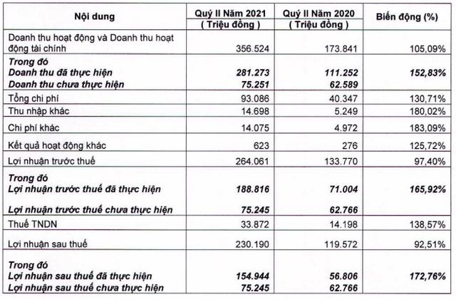 Chứng khoán FPT (FPTS): LNST quý 2 đạt 230 tỷ đồng, lãi 6 tháng gấp 17 lần cùng kỳ 2020 - Ảnh 1.