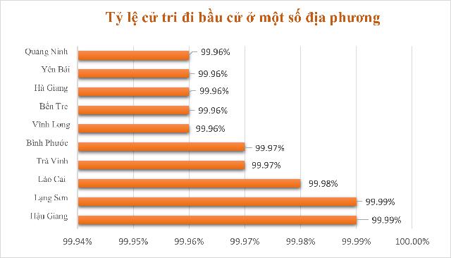 Những biểu đồ tổng quan về đại biểu Quốc hội khóa XV - Ảnh 2.