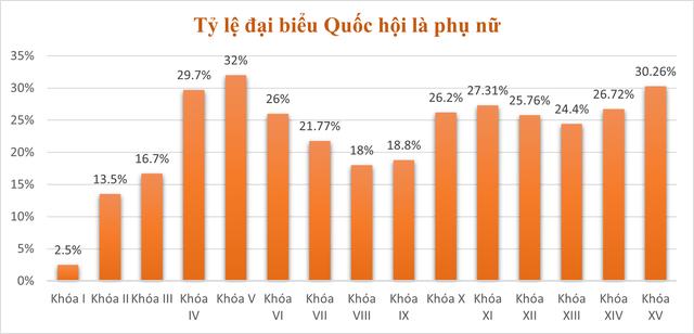 Những biểu đồ tổng quan về đại biểu Quốc hội khóa XV - Ảnh 7.