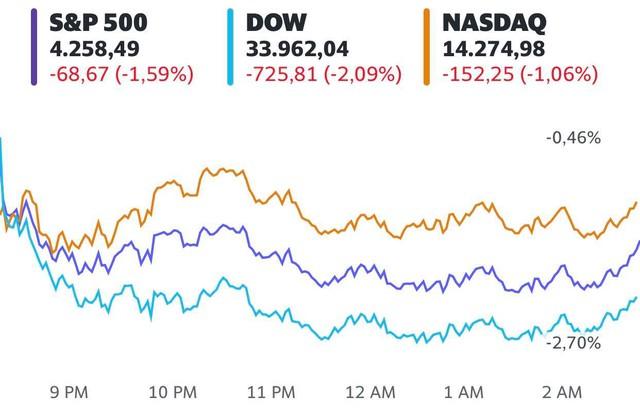 Phố Wall đỏ lửa khi Covid-19 tái bùng phát ở Mỹ, Dow Jones có lúc mất hơn 900 điểm  - Ảnh 1.